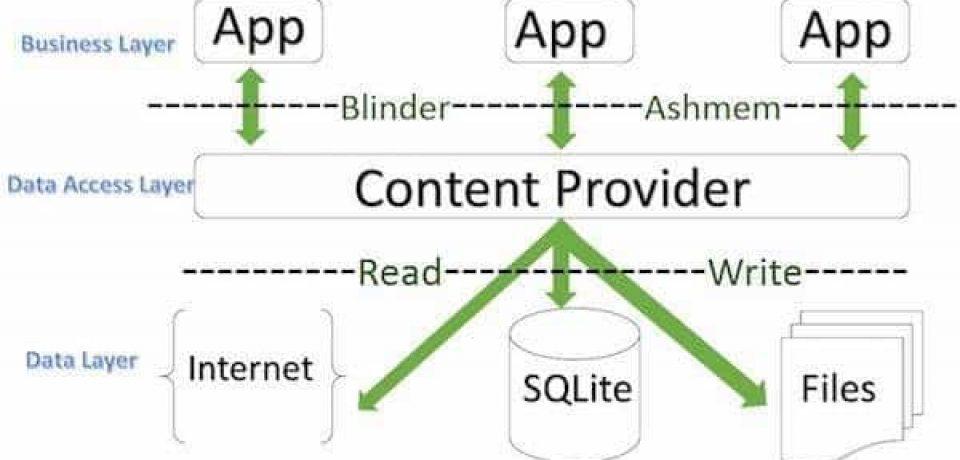 آموزش برنامه نویسی اندروید – قسمت دهم – Content Providers در اندروید
