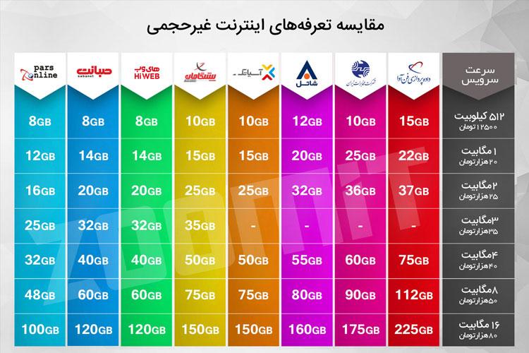 جدول مقایسه تعرفه های غیرحجمی اینترنت به همراه طرح های تشویقی